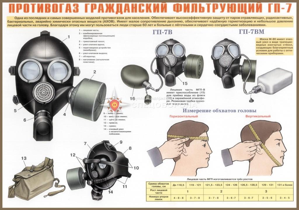 Инструкция по применению противогазов
